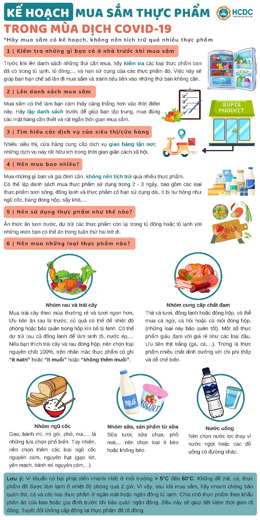 Kế hoạch mua sắm thực phẩm trong mùa dịch COVID-19